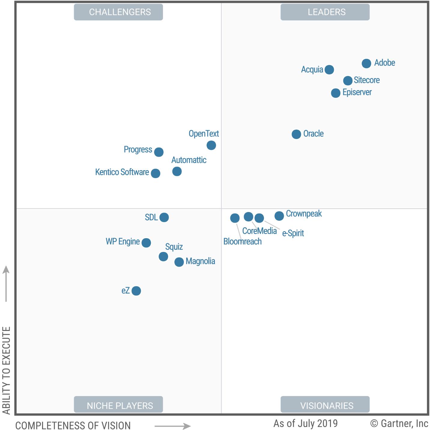 Drupals' Acquia named Leader in Gartner's 2019 Magic Quadrant for Web Content Management